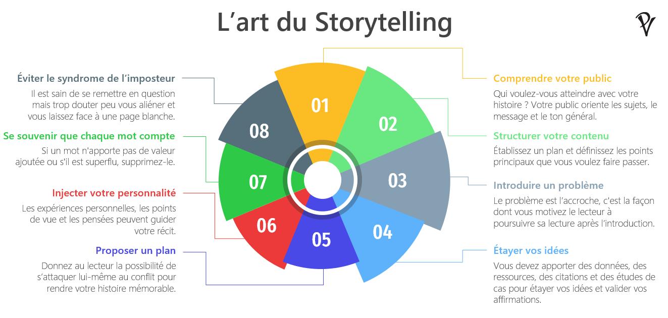 Infographie : Art du storytelling