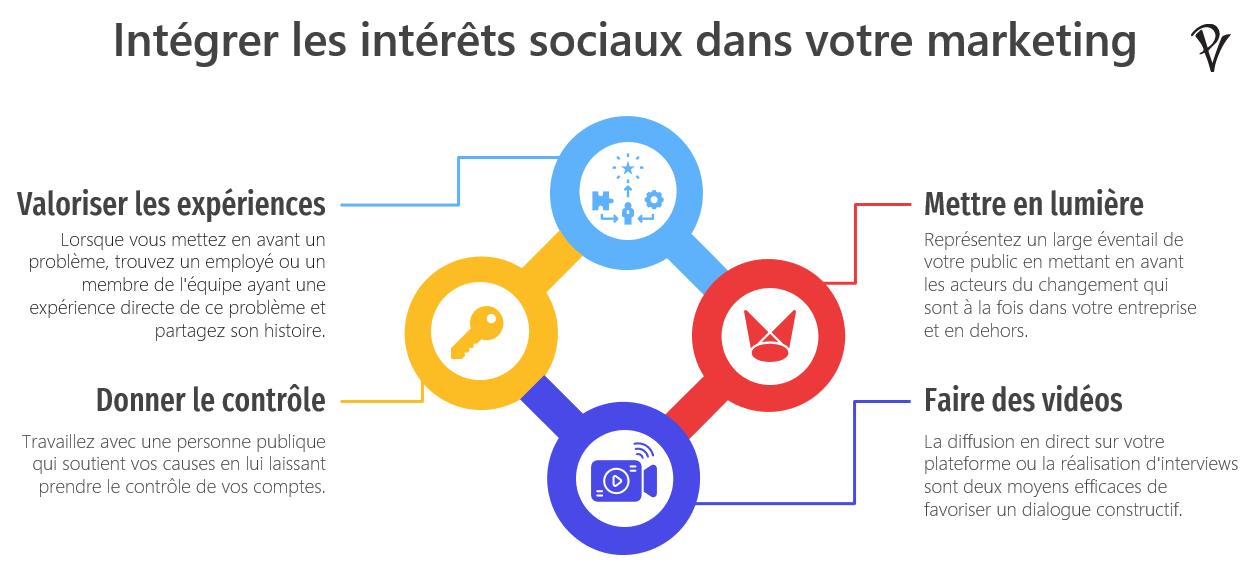 Infographie plaidoyer et intérêts sociaux intégrés dans votre marketing